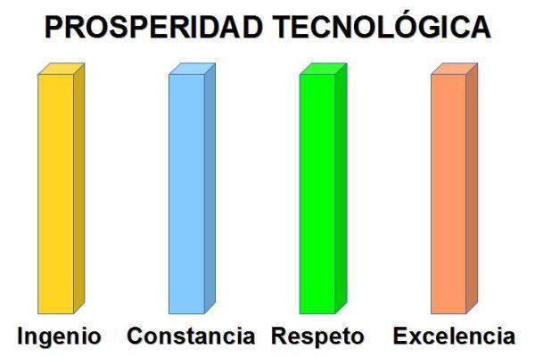 Prosperidad Tecnológica