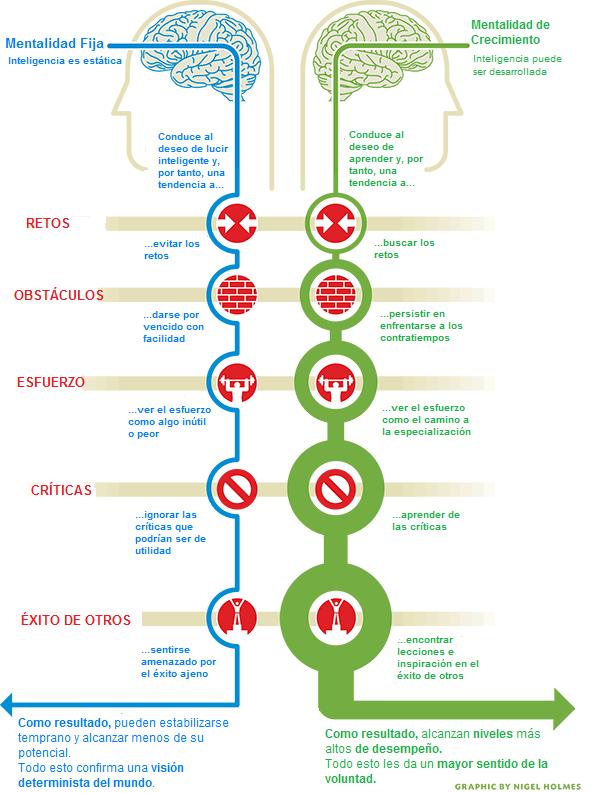 Mentalidad Fija vs Crecimiento